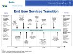 end user services transition