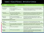 tabel klasifikasi antidisritmia
