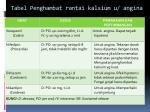 tabel penghambat rantai kalsium u angina
