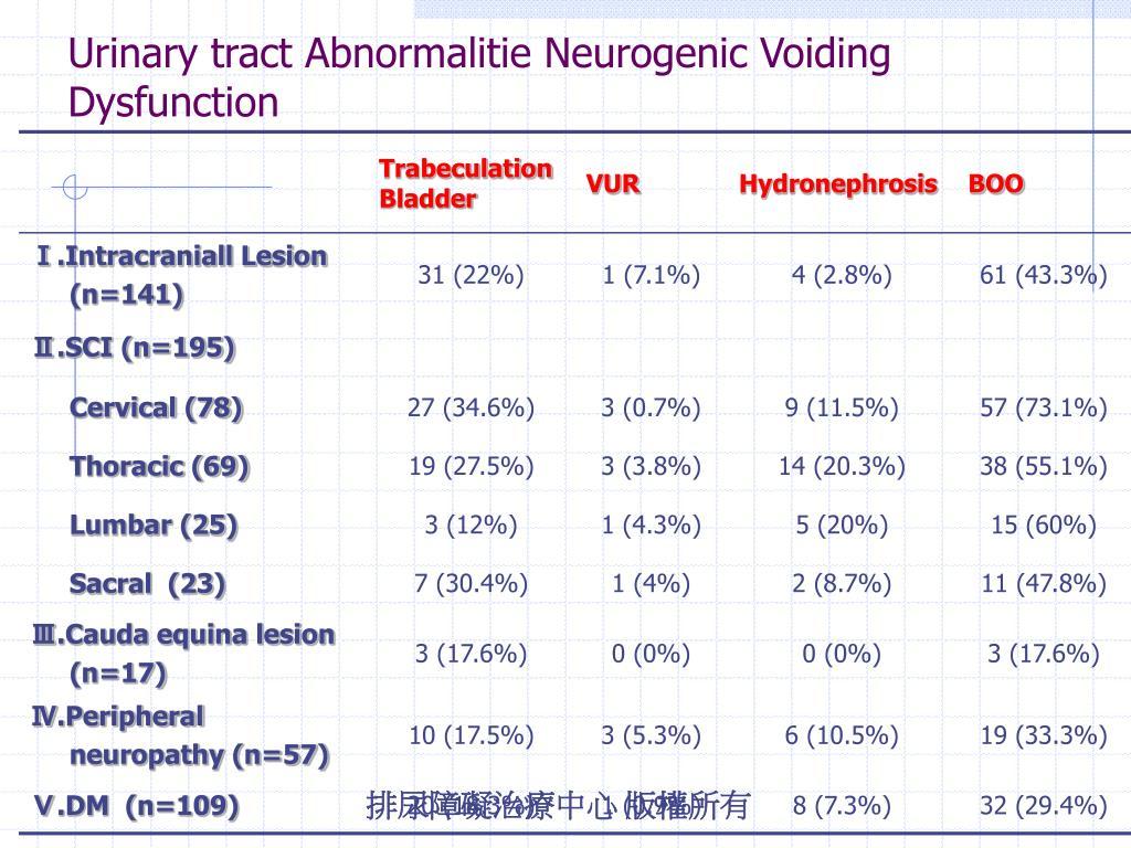 Urinary tract Abnormalitie Neurogenic Voiding Dysfunction