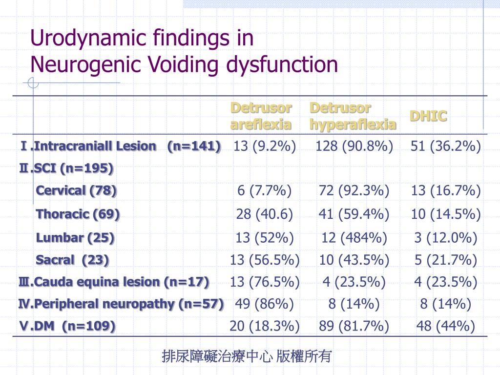 Urodynamic findings in