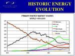 historic energy evolution