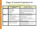 stages of customer experience for mountain equipment co op