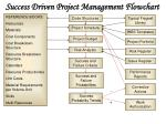 success driven project management flowchart