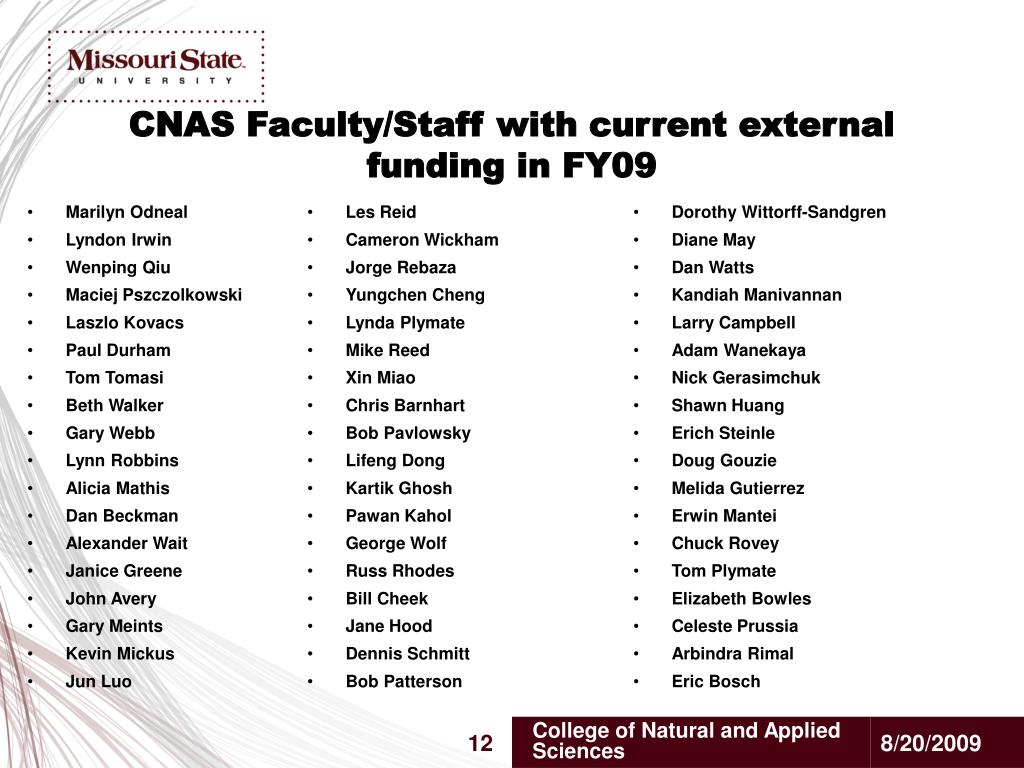 CNAS Faculty/Staff with current external funding in FY09