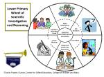 lower primary wheel of scientific investigation and reasoning