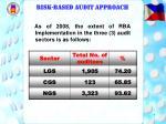 risk based audit approach7
