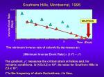 soufriere hills montserrat 1995