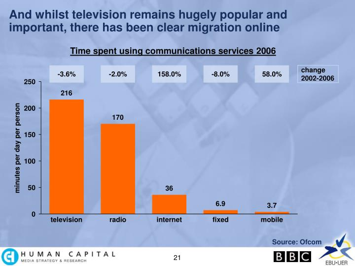 And whilst television remains hugely popular and important, there has been clear migration online