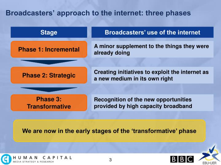 Broadcasters approach to the internet three phases