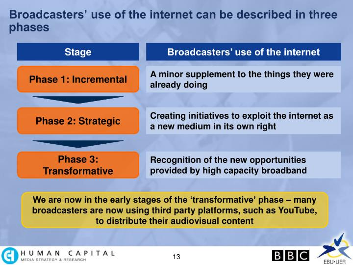 Broadcasters' use of the internet can be described in three phases