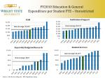 fy2010 education general expenditure per student fte unrestricted
