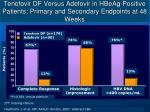 tenofovir df versus adefovir in hbeag positive patients primary and secondary endpoints at 48 weeks