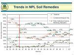trends in npl soil remedies