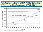 trends in the of gw rods selecting in situ treatment fy86 02