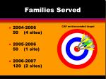 families served