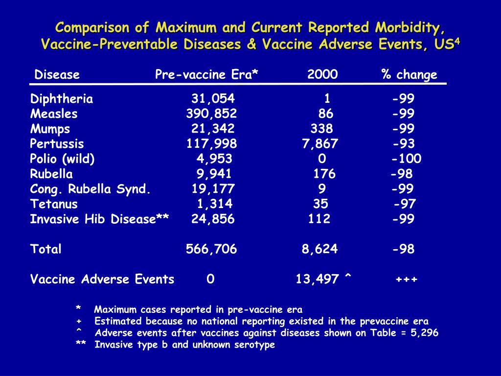 Disease              Pre-vaccine Era*         2000        % change