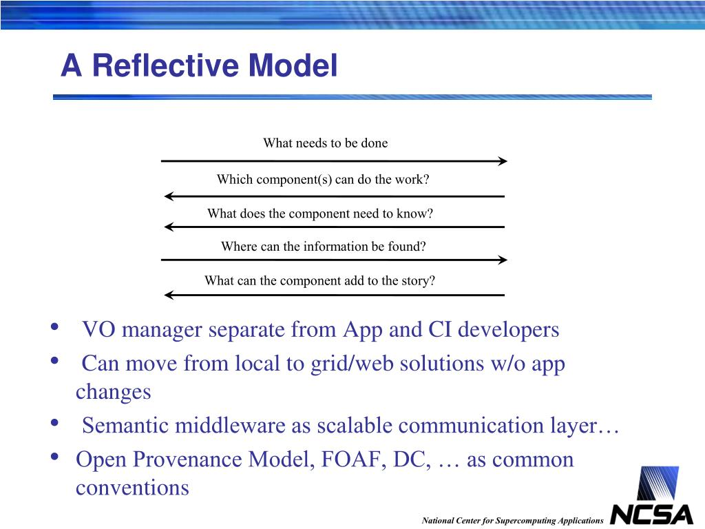 A Reflective Model