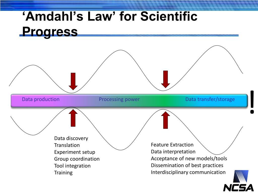 'Amdahl's Law' for Scientific Progress
