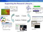 supporting the research lifecycle