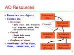 ao resources