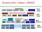 economy grid globus grace