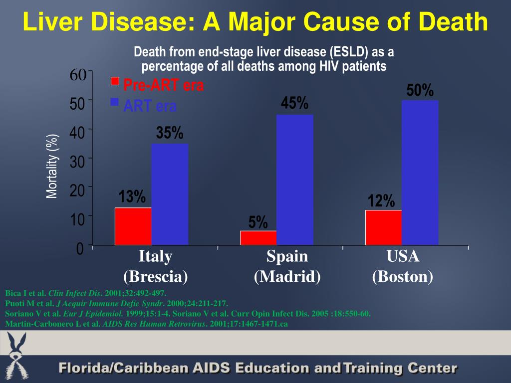 Liver Disease: A Major Cause of Death