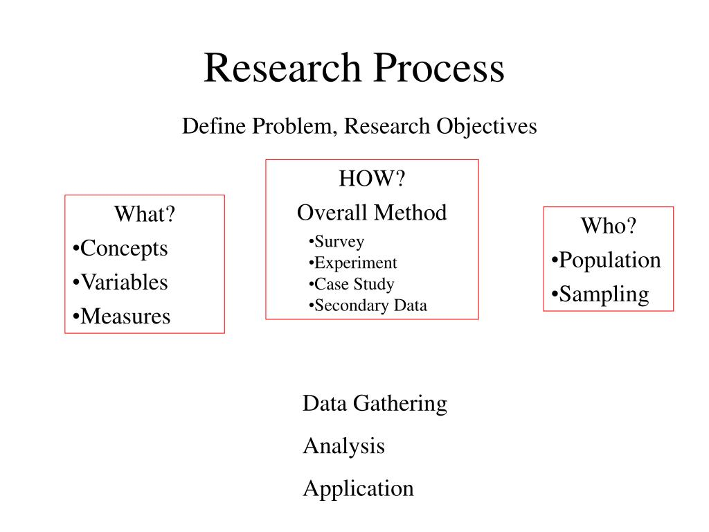 research process define problem research objectives l.
