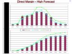 direct margin high forecast