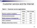 customer service and the internet