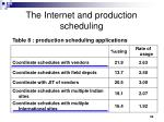 the internet and production scheduling