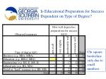 is educational preparation for success dependent on type of degree