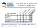 q12 how well has education prepared you to succeed