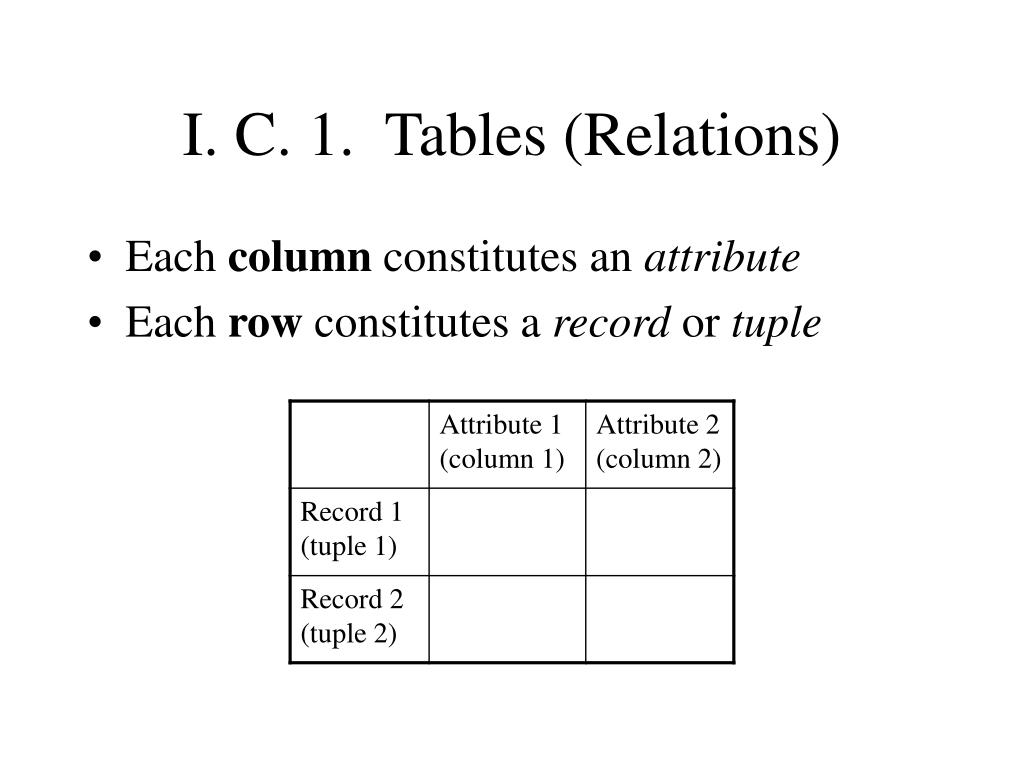 I. C. 1.  Tables (Relations)