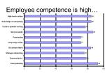 employee competence is high