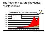 the need to measure knowledge assets is acute