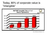 today 80 of corporate value is intangible