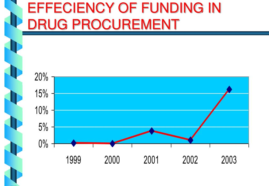 EFFECIENCY OF FUNDING IN DRUG PROCUREMENT
