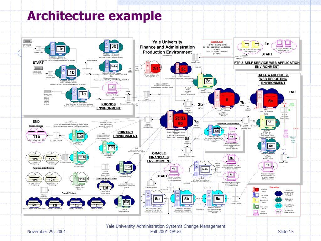 Architecture example