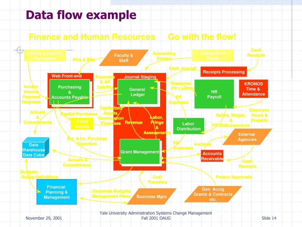 Data flow example