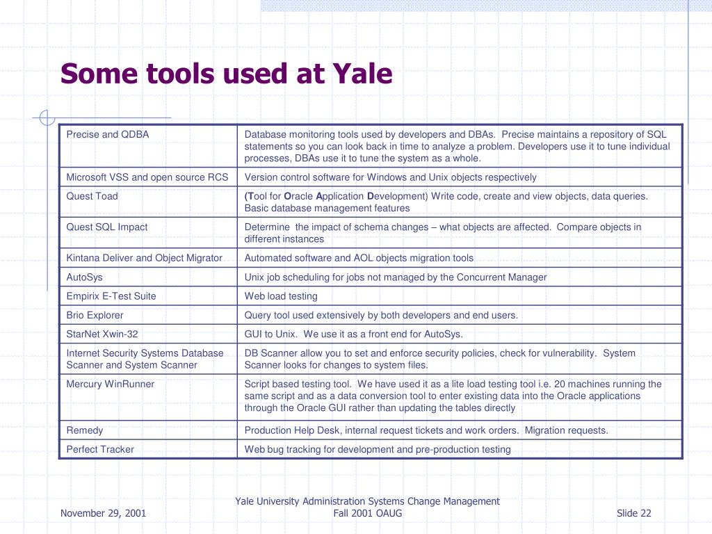 Some tools used at Yale
