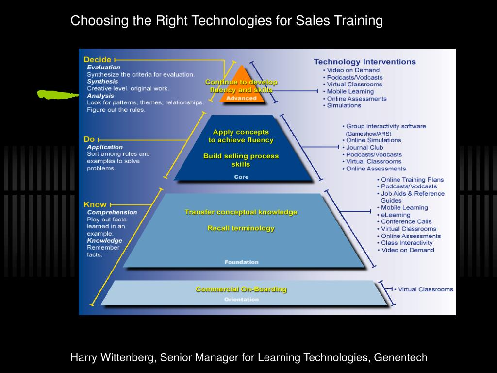 Choosing the Right Technologies for Sales Training