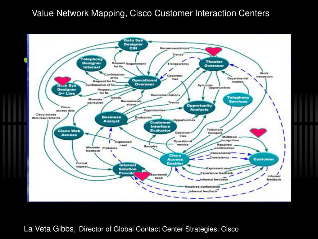 Value Network Mapping, Cisco Customer Interaction Centers