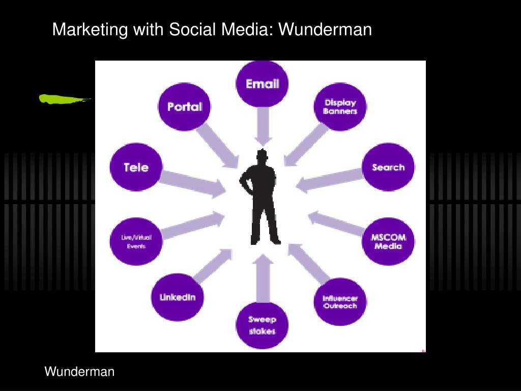 Marketing with Social Media: Wunderman