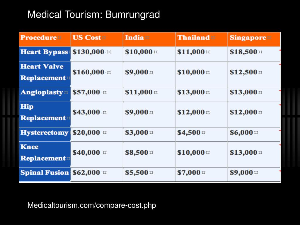 Medical Tourism: Bumrungrad