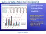 cum apar datele foii de lucru n diagram12