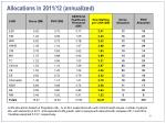 allocations in 2011 12 annualized