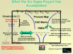 what the six sigma project has accomplished