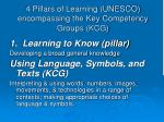 4 pillars of learning unesco encompassing the key competency groups kcg