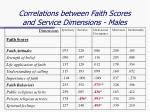 correlations between faith scores and service dimensions males